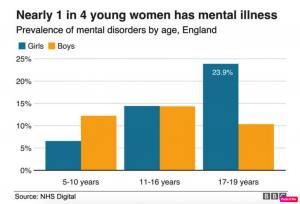 NHS-Digital2018-graphic-teenage-mental-ill-health