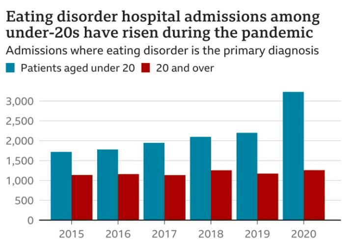 More inpatient beds for eating disorder admissions needed